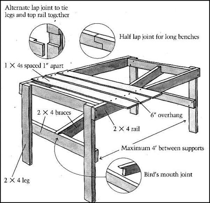 greenhouse bench plans